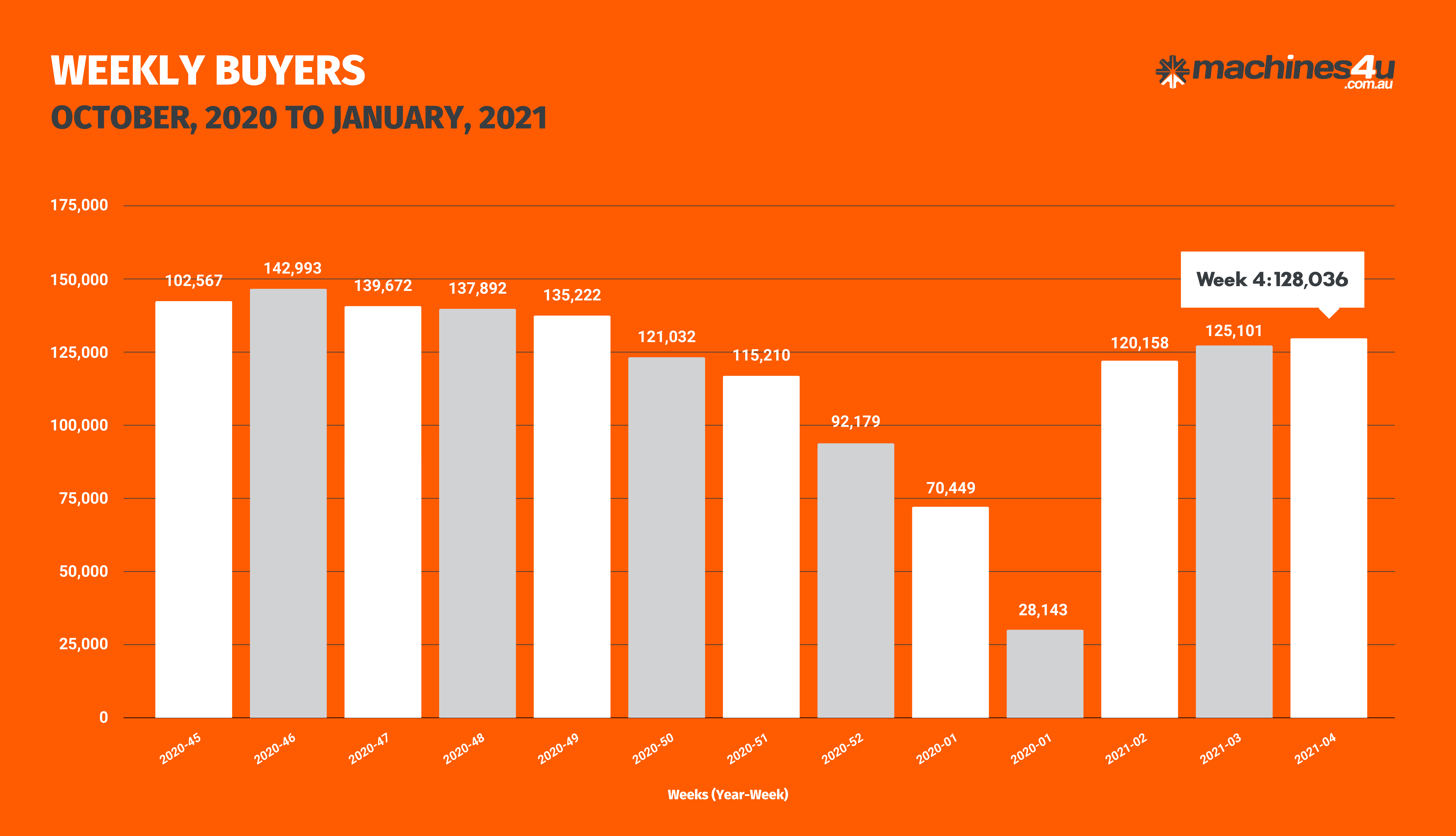 BOR Graphs_WEEKLY BUYERS_29th January, 2021-01