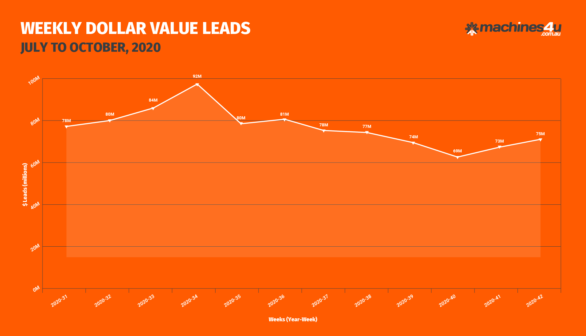 BOR Graphs_WEEKLY DOLLAR VALUE LEADS_20th October, 2020-01
