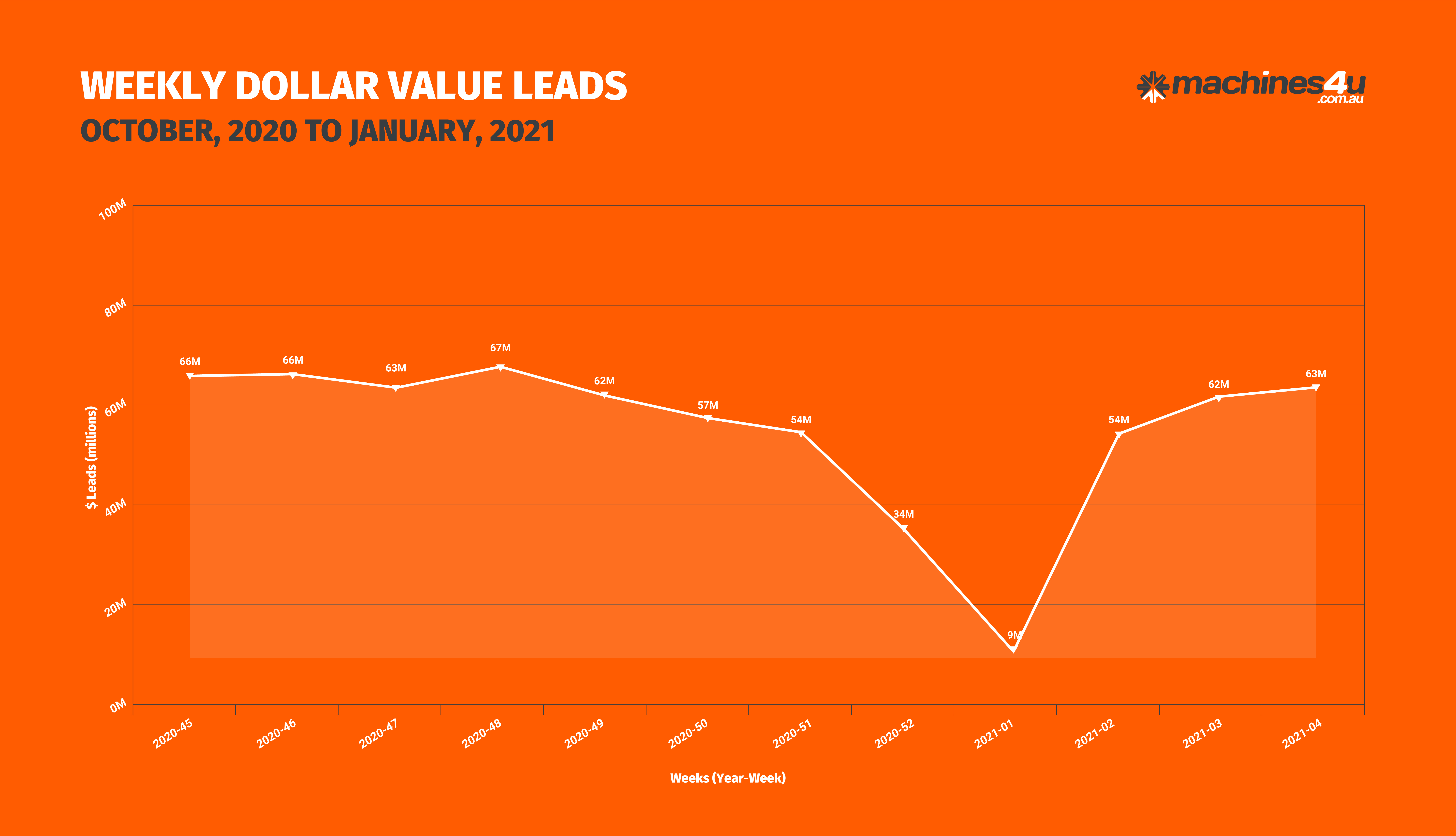 BOR Graphs_WEEKLY DOLLAR VALUE LEADS_29th January, 2021-01