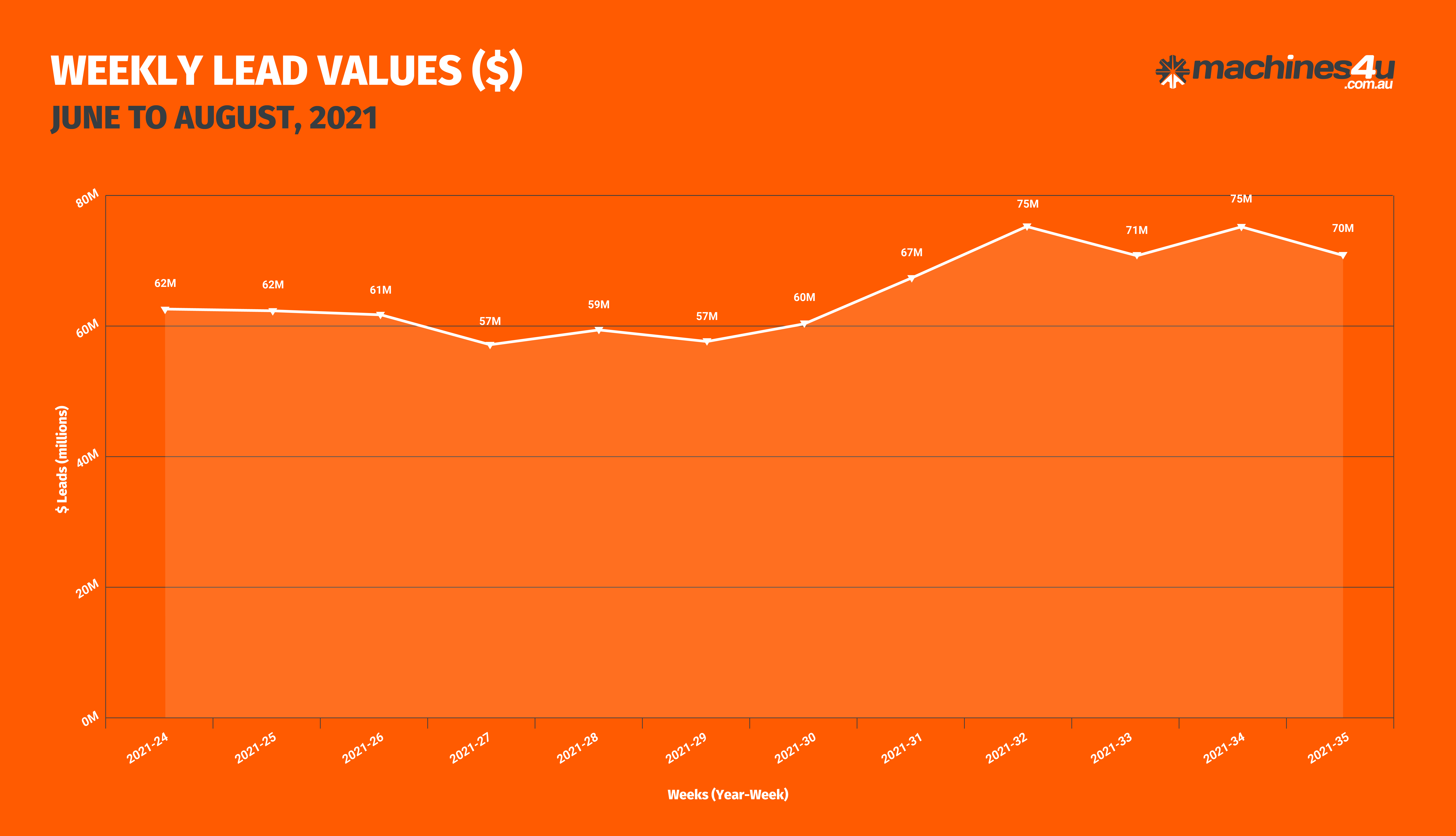 BOR Graphs_WEEKLY DOLLAR VALUE LEADS_31st August, 2021-01