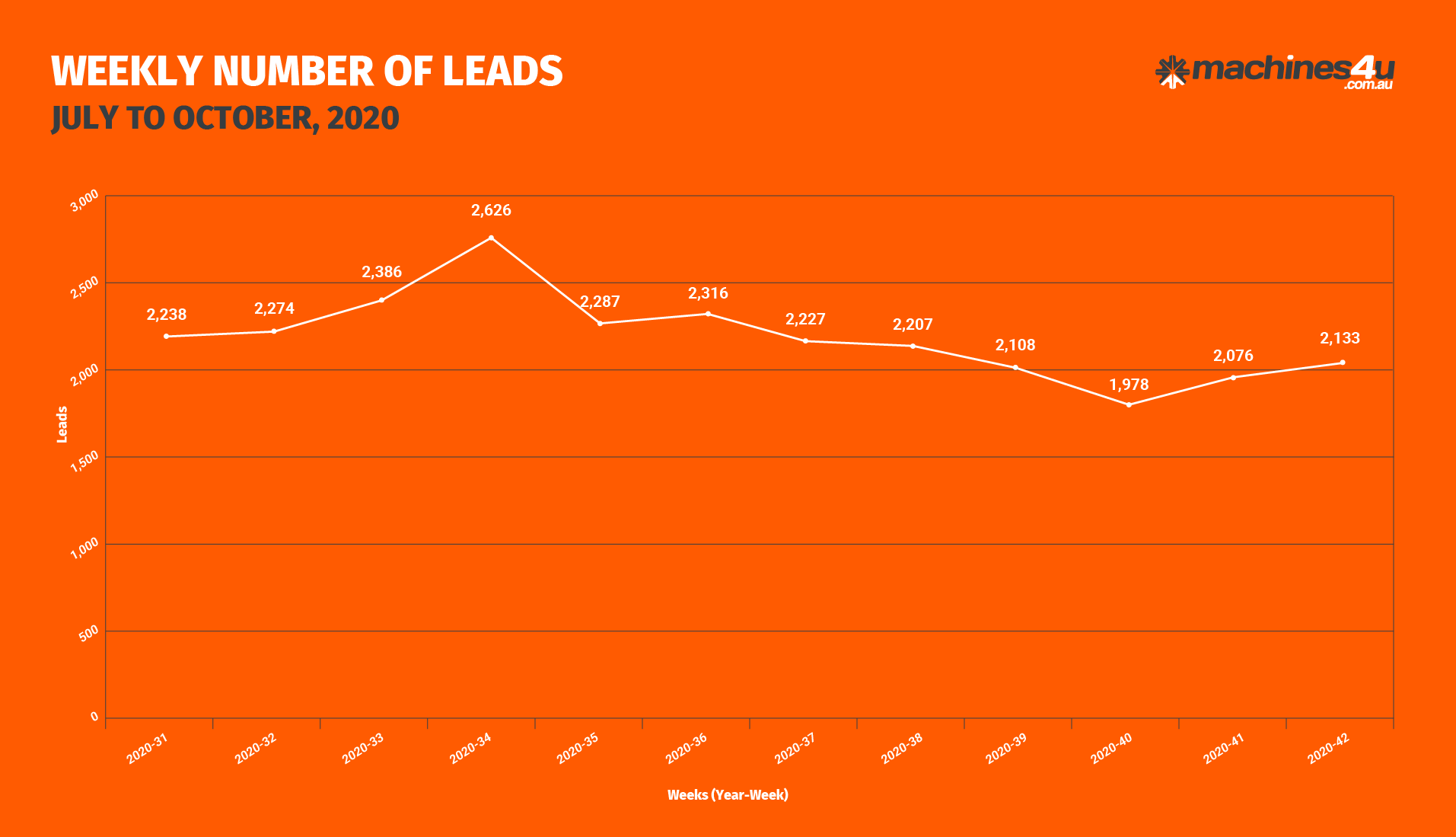 BOR Graphs_WEEKLY NUMBER OF LEADS_20th October, 2020-01