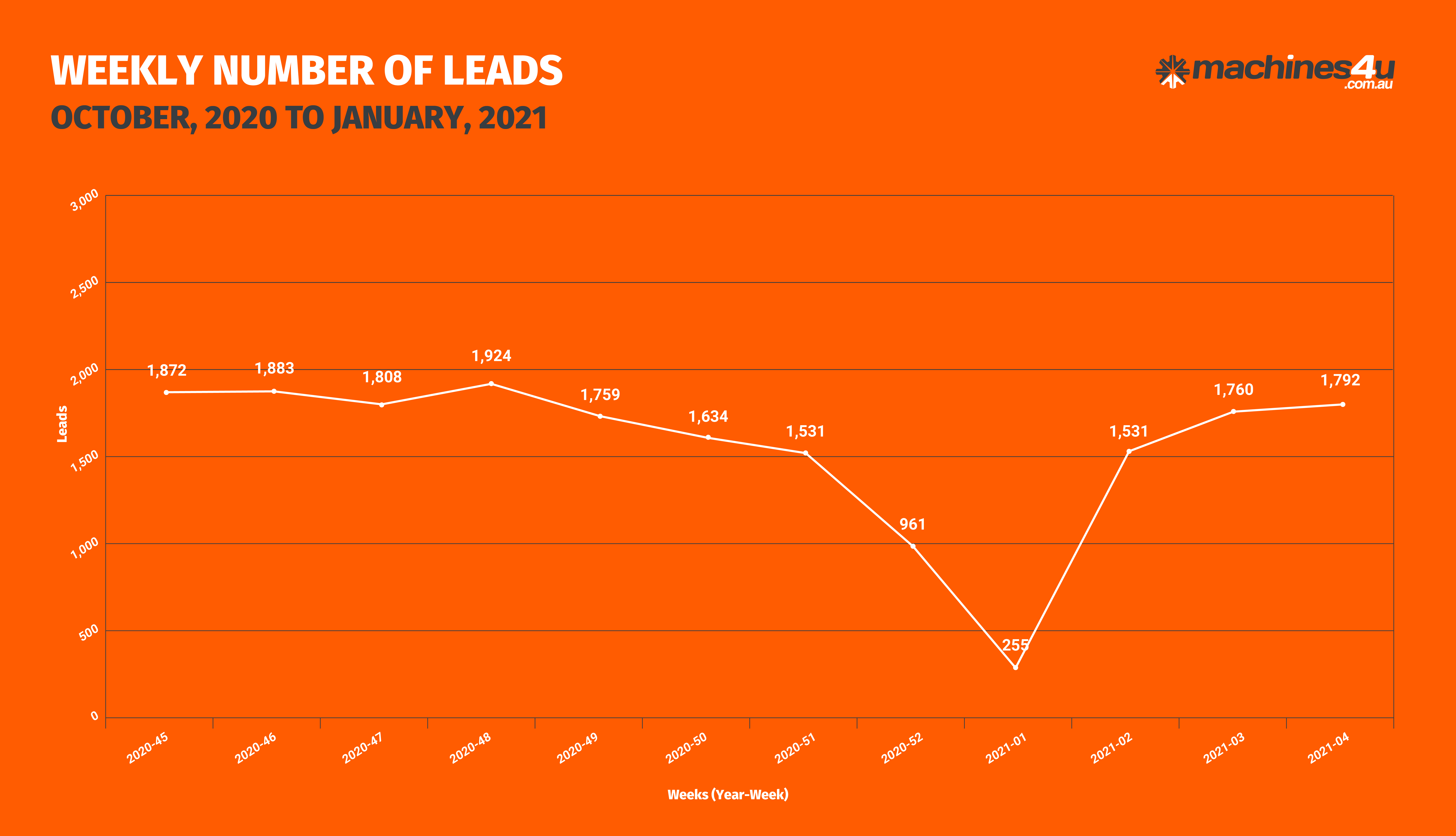 BOR Graphs_WEEKLY NUMBER OF LEADS_29th January, 2021-01