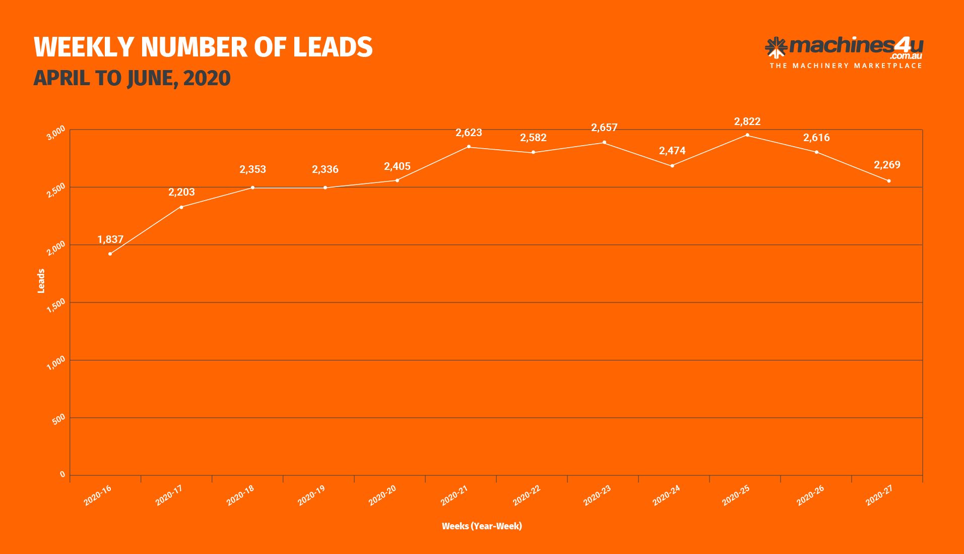 BOR Graphs_WEEKLY NUMBER OF LEADS_9th July, 2020-01